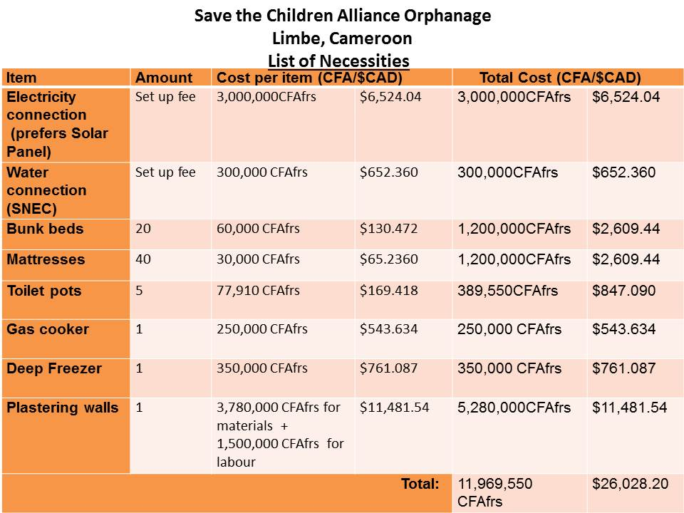 Save_the Children_Orphanage list of necessities